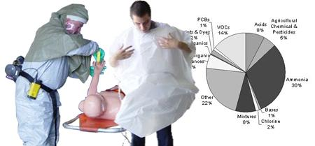 Collage of workers in hazmat suits and a pie chart of hazardous materials occurrences